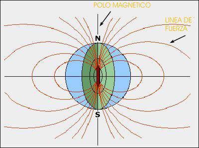 Magnetismo de la Tierra