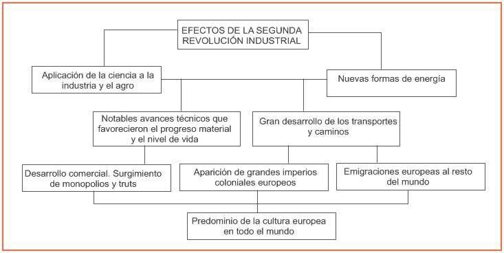 la segunda revolucion industrial