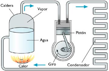 Motor con cámara de condensación de James Watt