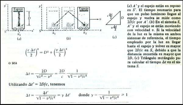 La Teoría de la Relatividad: explicación simple y fácil