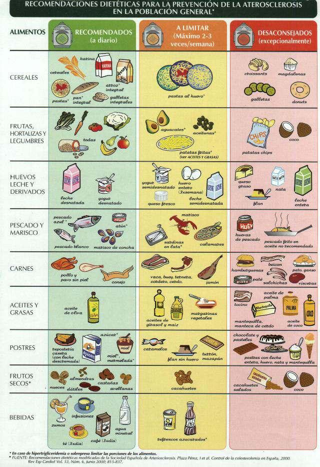 dieta para adelgazar y bajar colesterol